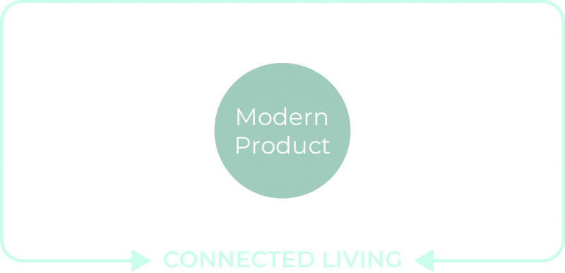 4S-Modell-erweitert
